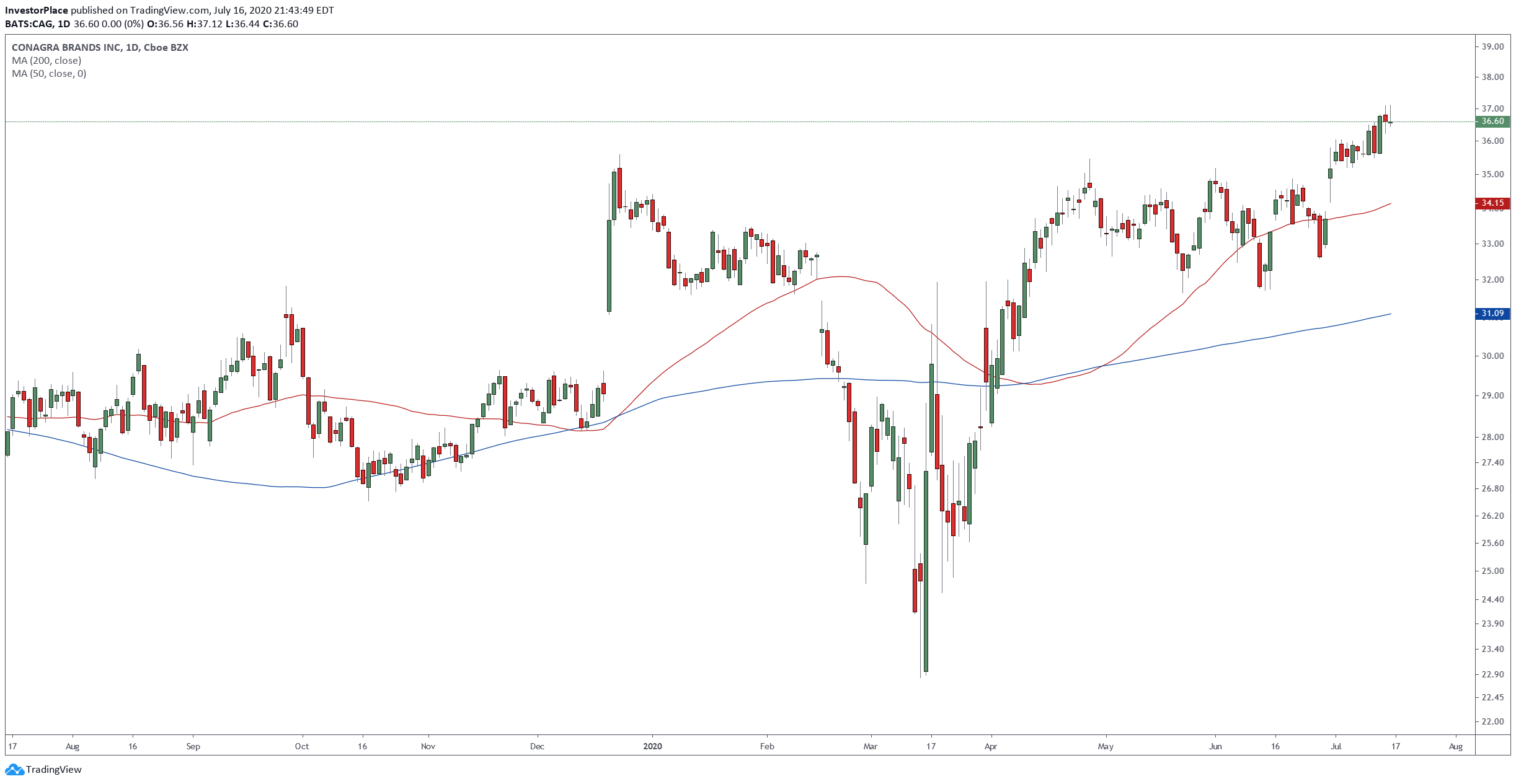 Conagra Brands, Inc. (CAG) Daily Chart