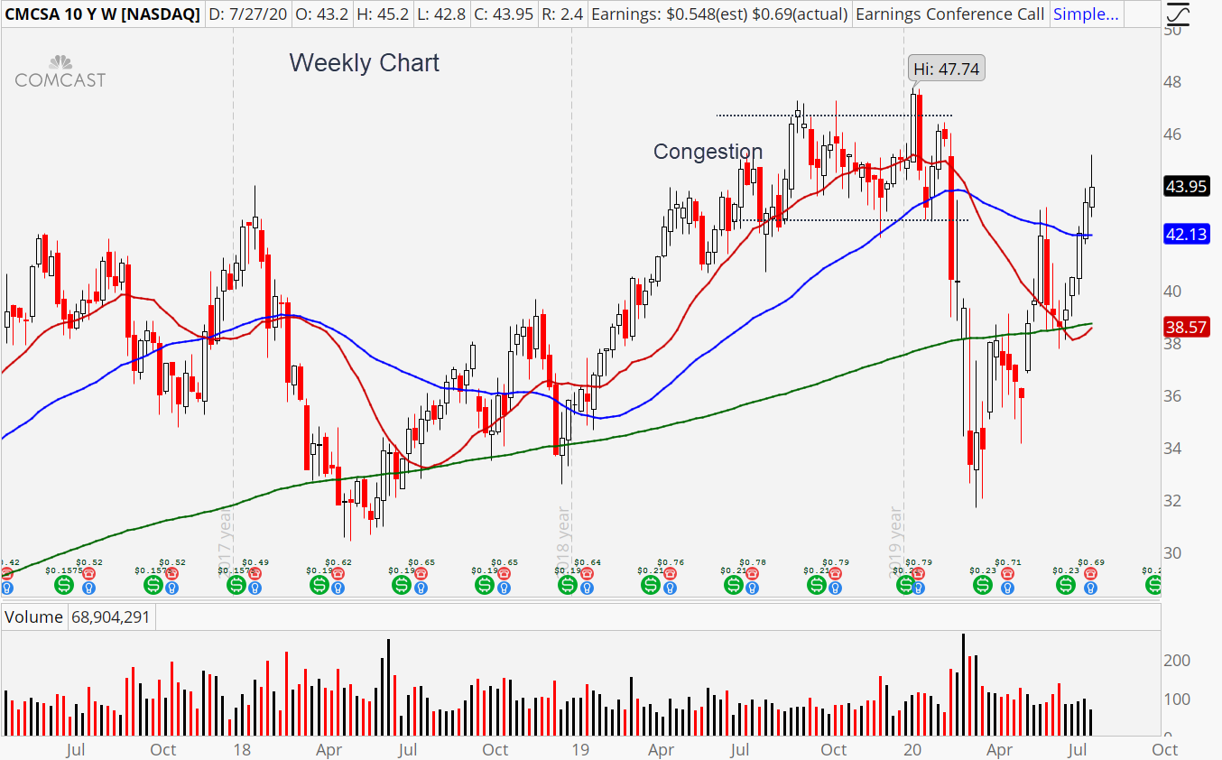 Comcast (CMCSA) weekly chart showing its recent uptrend