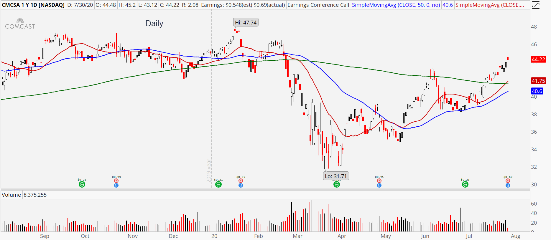 Comcast (CMCSA) daily chart showing earnings reaction