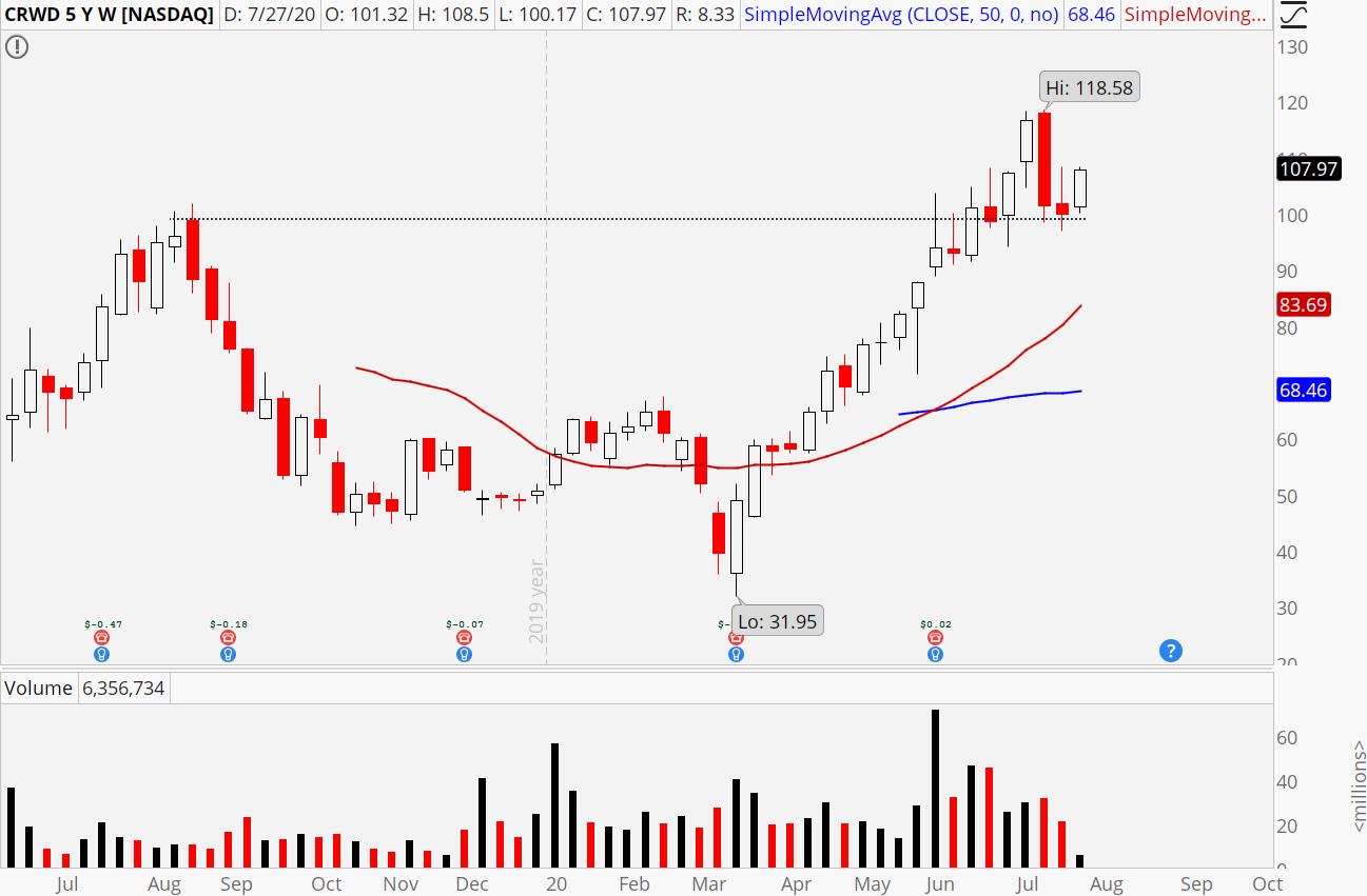 CrowdStrike (CRWD) weekly chart showing successful test of $100.
