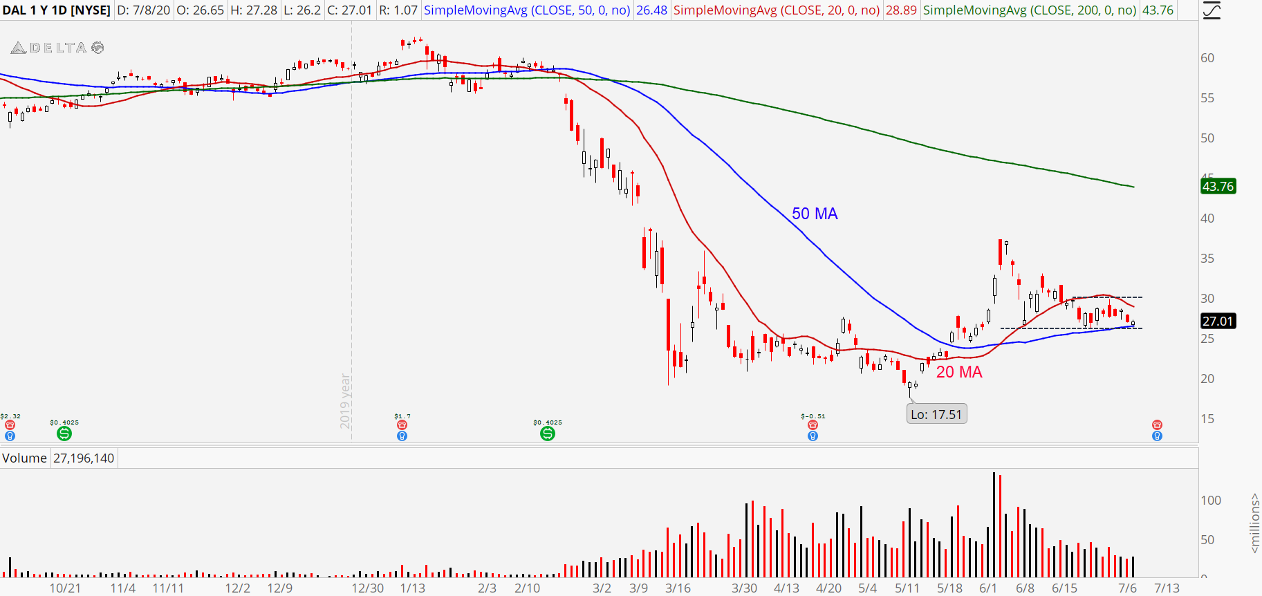 Delta (DAL) stock chart showing slowing volatility