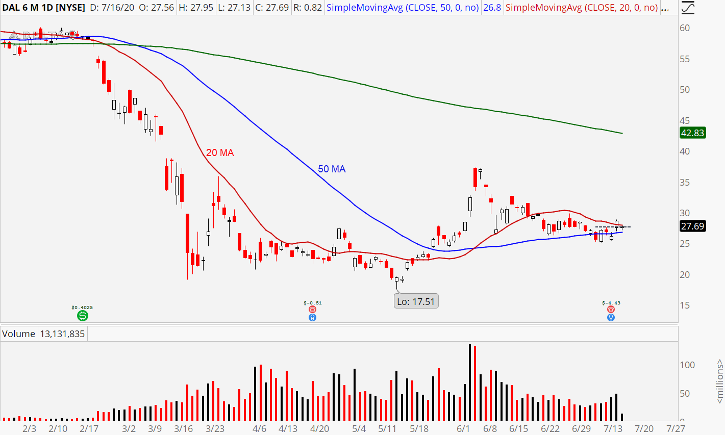 Delta (DAL) stock chart showing bottoming action