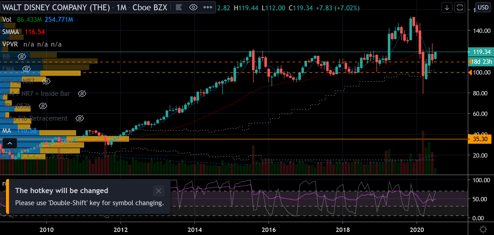Disney (DIS) Stock Chart showing the change in price over the past 10-plus years.