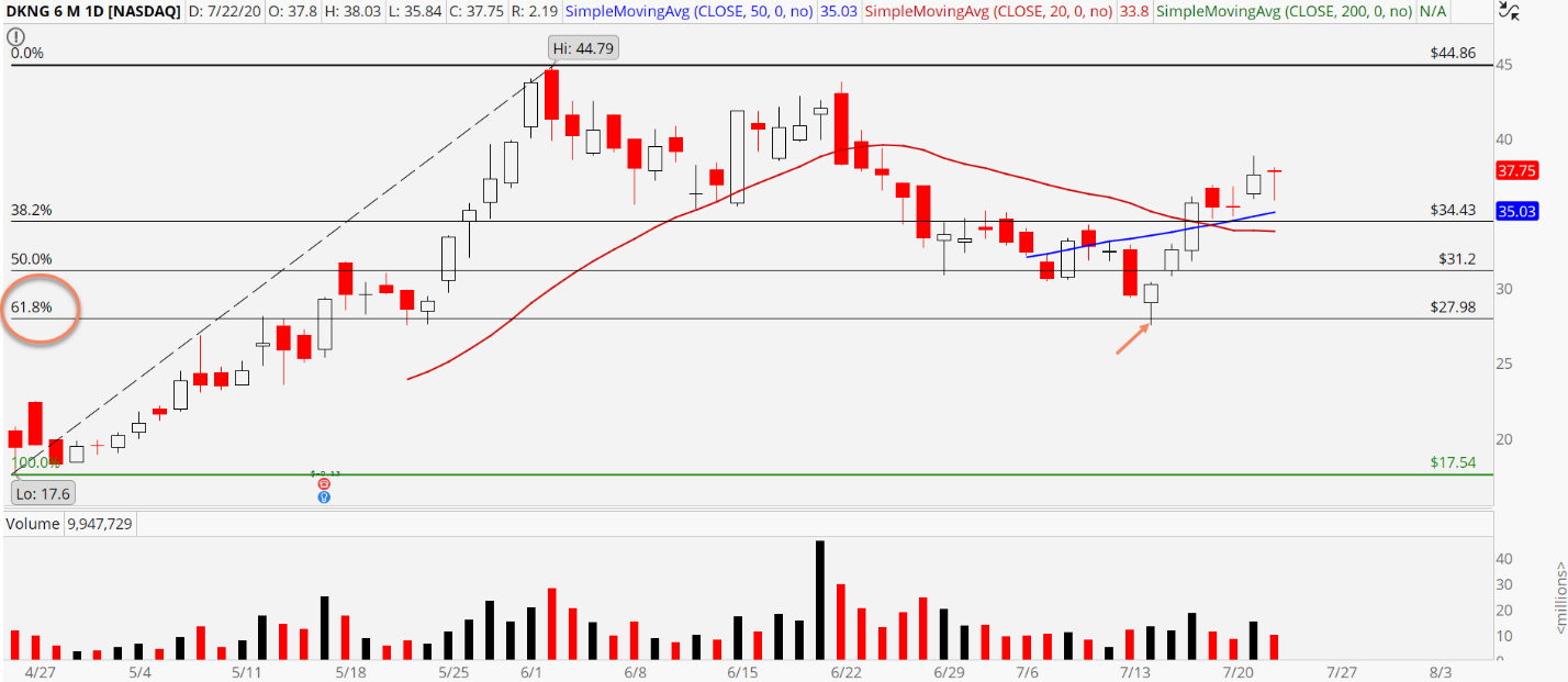 DraftKings (DKNG) chart showing 61.8% retracement