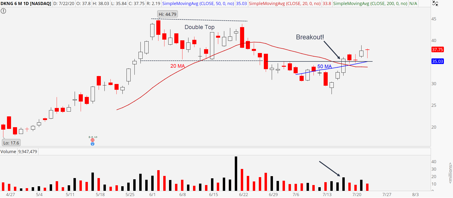 DraftKings (DKNG) chart showing recent upside breakout