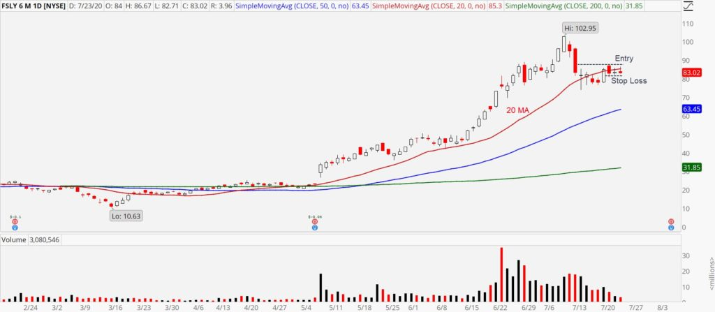 Fastly (FSLY) chart showing breakout setup with entry and stop