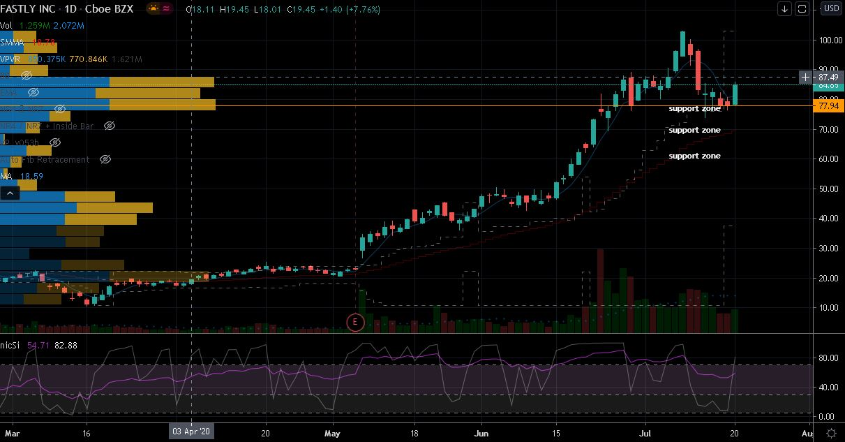 Fastly (FSLY) Stock Chart Showing potential Buy-the-dip Zones