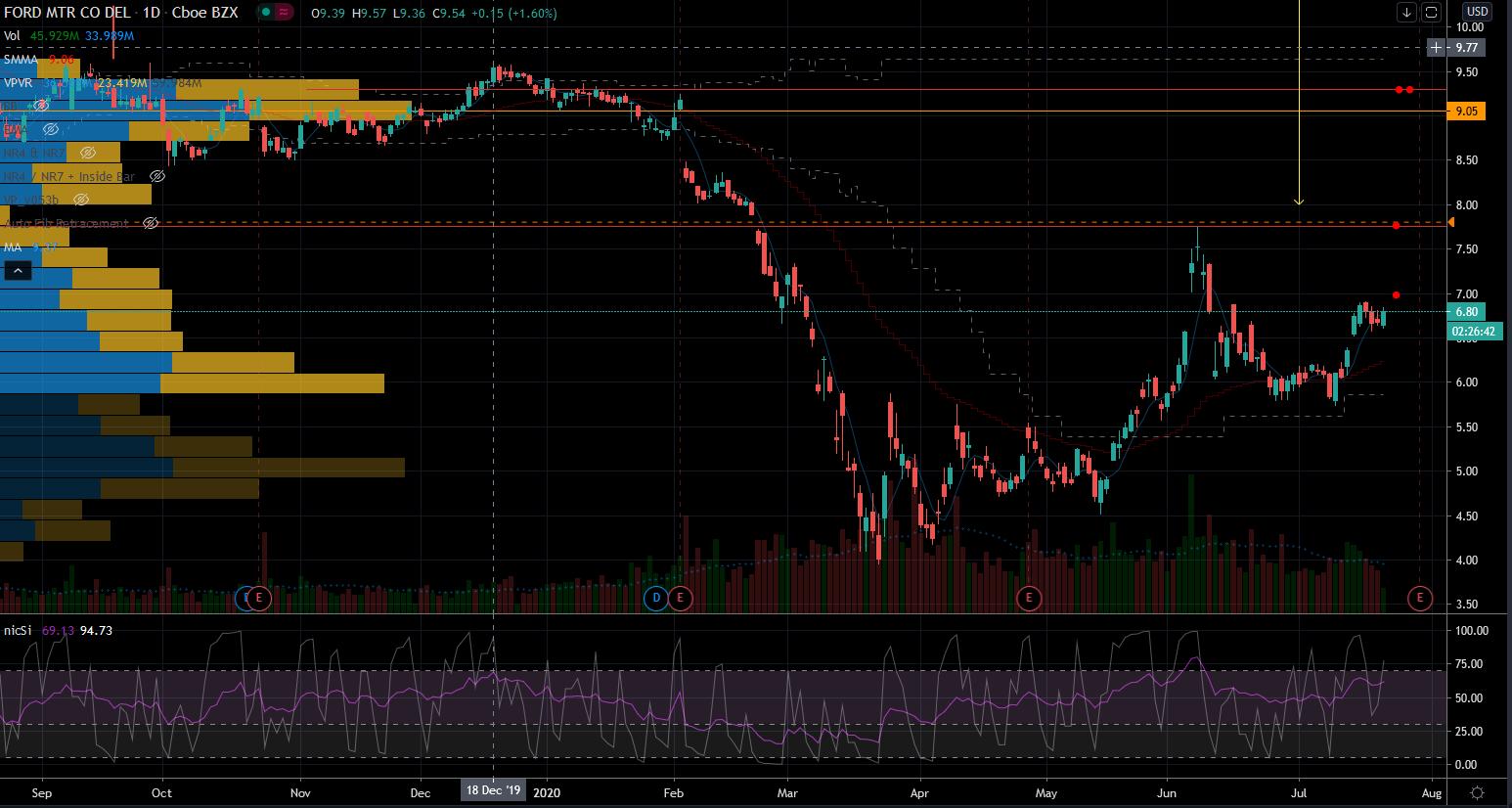 Robinhood Stocks: Ford (F) Stock Chart Showing Upside Triggers