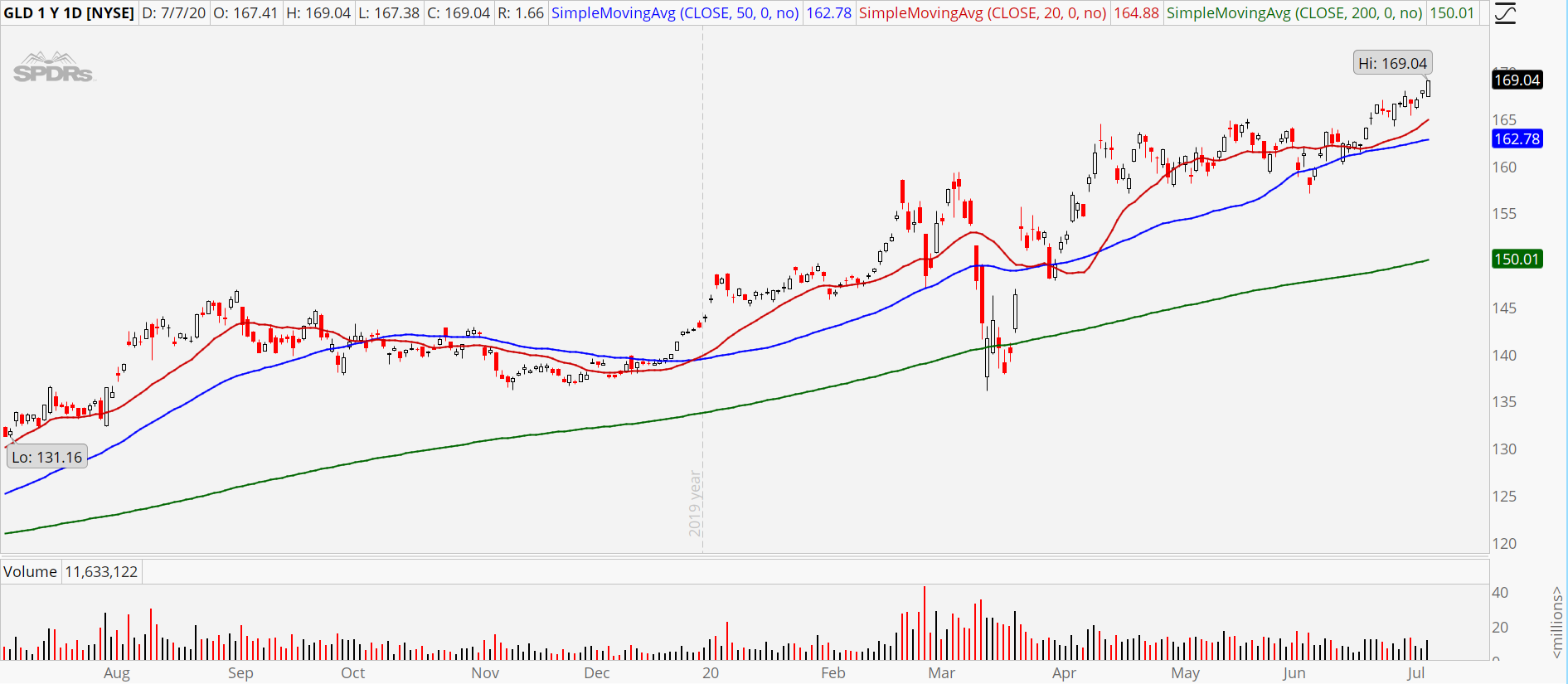 Gold ETF (GLD) stock chart showing strong uptrend