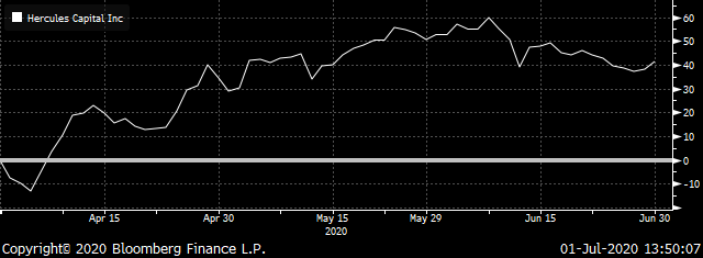 Chart showing Hercules Capital (HTGC) Total Return -- Source: Bloomberg