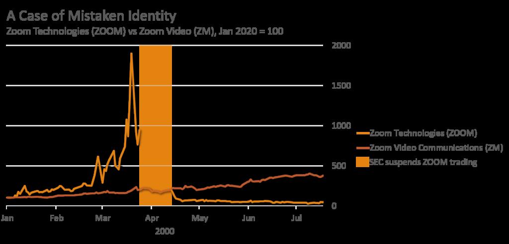 Hertz Stock - Confusion between ZOOM vs ZM graph