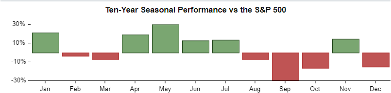 a chart of the ten year seasonal performance of CRWD against the S&P 500, broken down by month. Crowdstrike is seasonally weak in September and to a lesser degree in October and December