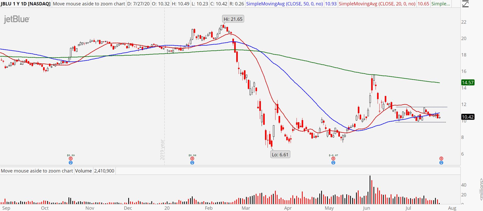 JetBlue (JBLU) stock chart showing narrow trading range