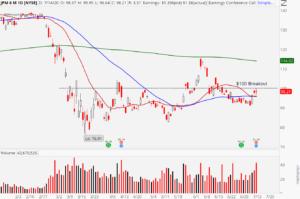 JPMorgan Chase (JPM ) stock chart showing $100 breakout setup