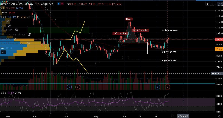 JPMorgan (JPM) Stock Chart Showing Range Trade Potential