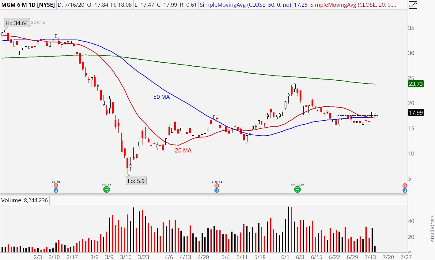 MGM Resorts (MGM) stock chart showing breakout pattern