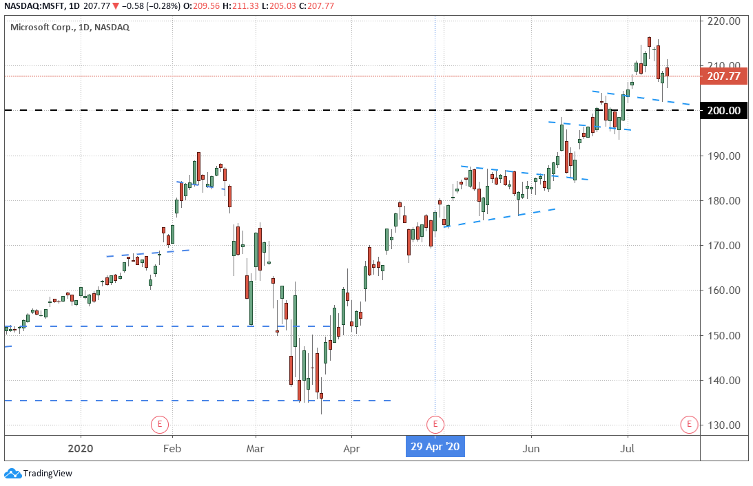 Microsoft MSFT Daily Chart Since January 2020