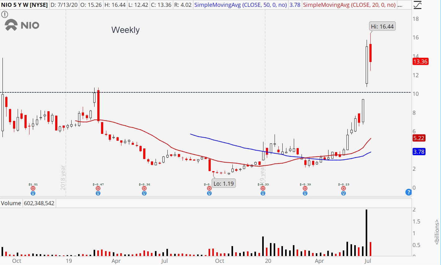 NIO (NIO) weekly stock chart showing $10 breakout level