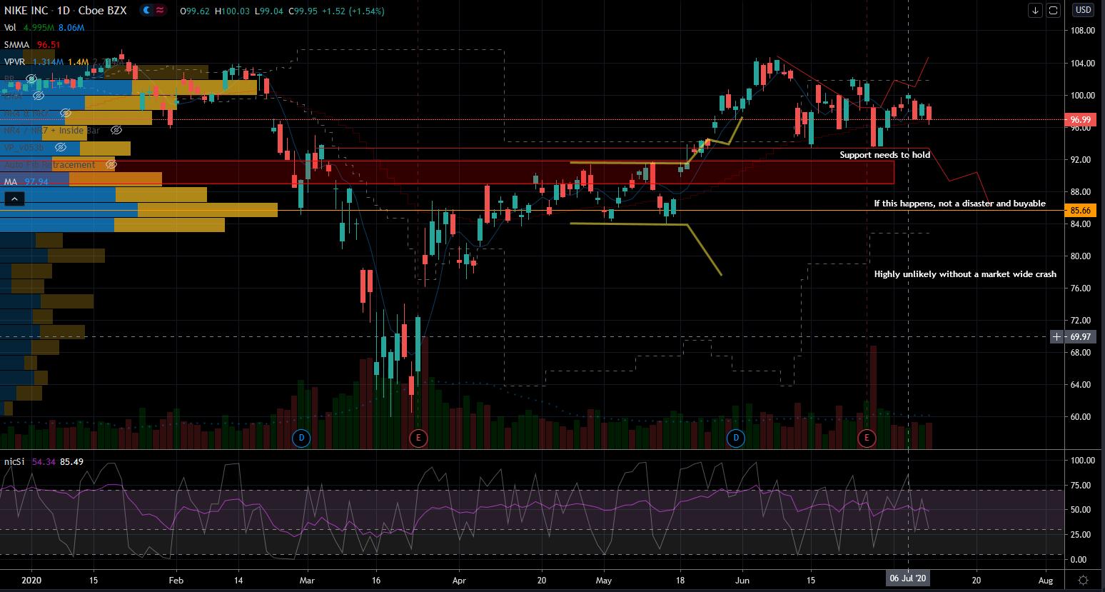 Nike Stock (NKE) Chart to Show Support Below