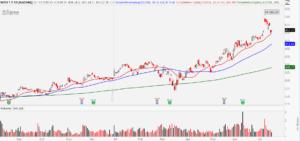NetEase (NTES) stock daily chart