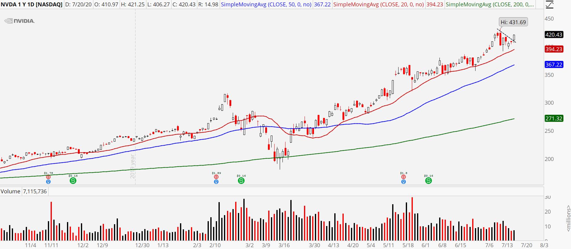 Nvidia (NVDA) stock chart showing Monday's surge