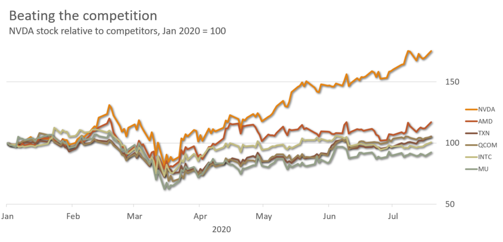 NVDA stock vs semiconductor competitors