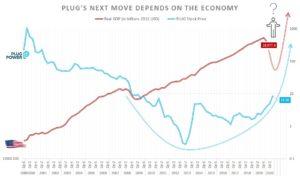 PLUG stock vs. U.S. real GDP