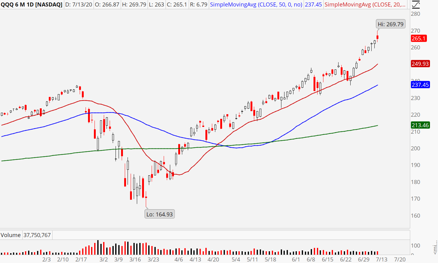 Nasdaq ETF (QQQ) stock chart showing a powerful uptrend