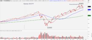 PowerShares QQQ Trust (QQQ) chart showing potential double top