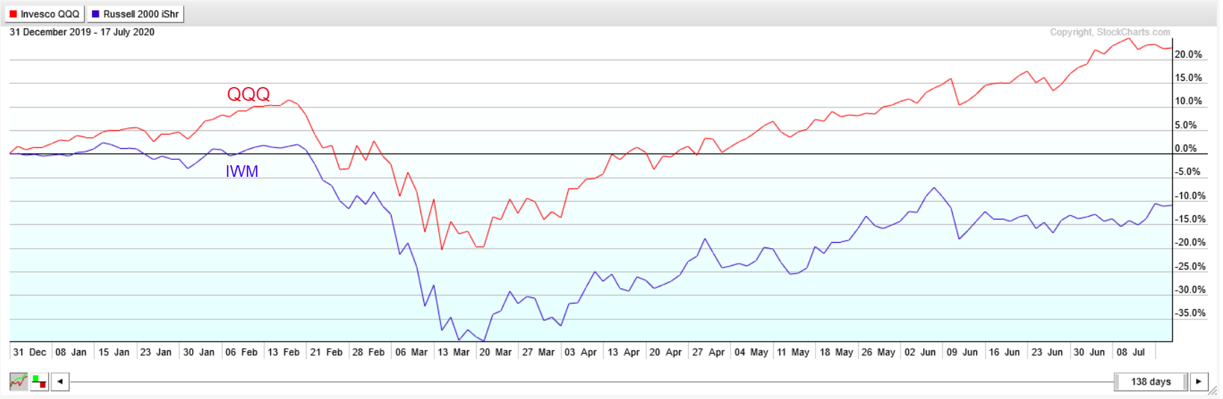 Comparison chart of QQQ vs. IWM