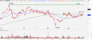 Roku (ROKU) stock chart showing big base breakout