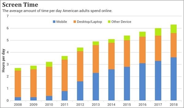 Chart showing the growth of time per day Americans spend on mobile devices, computers and other devices since 2008.