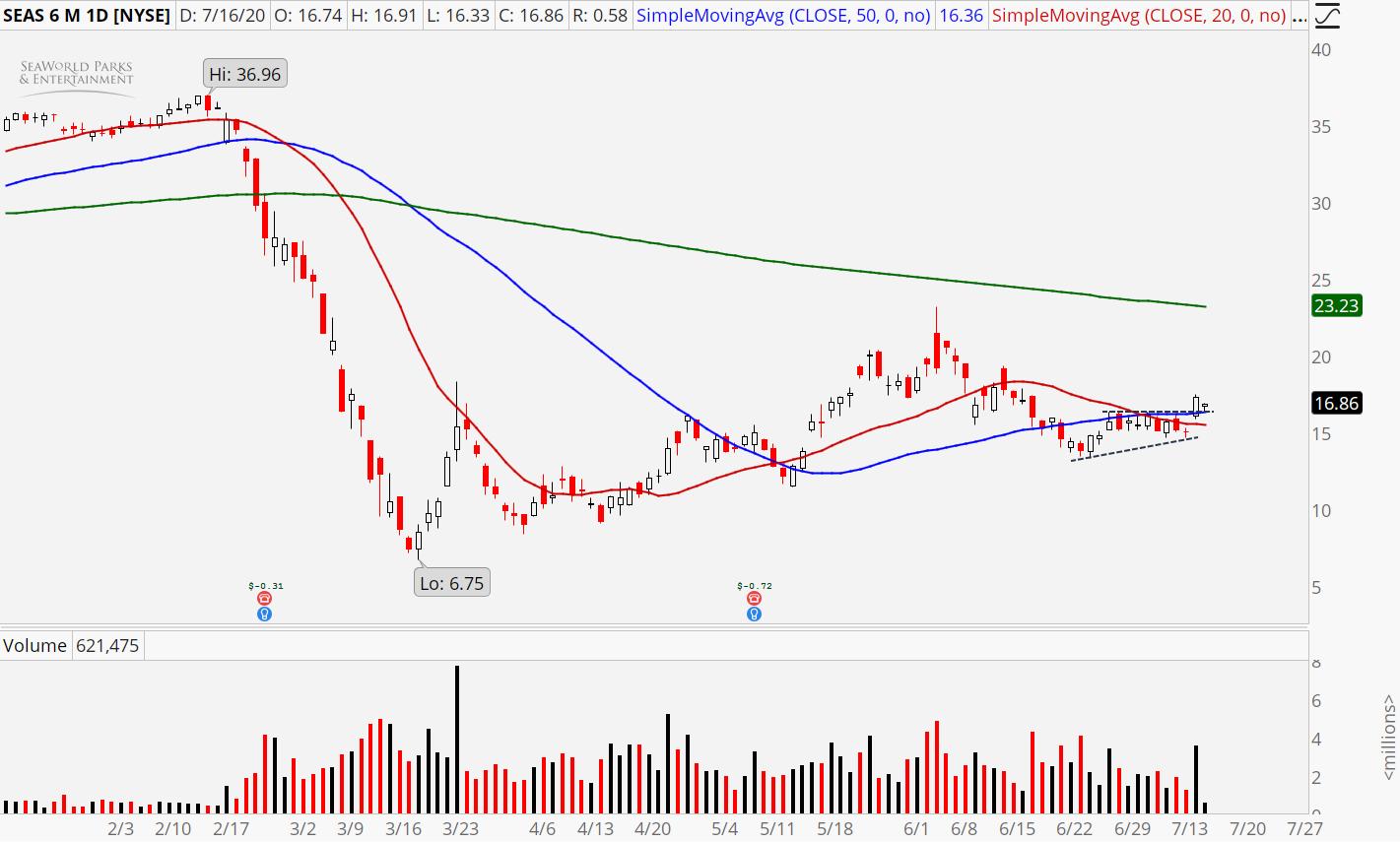 SeaWorld Entertainment (SEAS) stock chart showing powerful breakout
