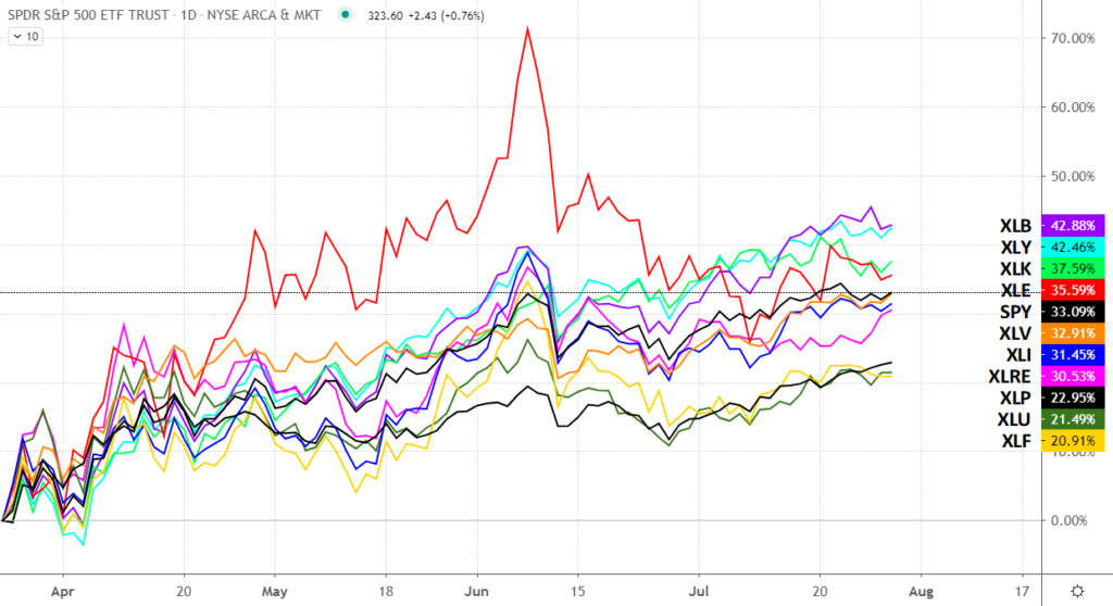 Chart comparing the various SPDR sector ETFs s between March and July 2020.