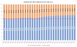 Share of total net wealth by wealth percentile