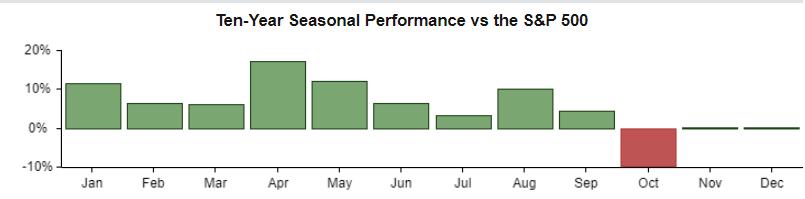 Shopify's seasonality is green