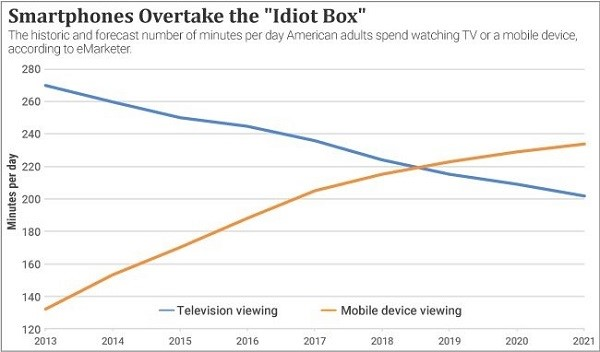 Chart showing the increase in minutes per day on TV and decrease of minutes per day on mobile devices since 2013.