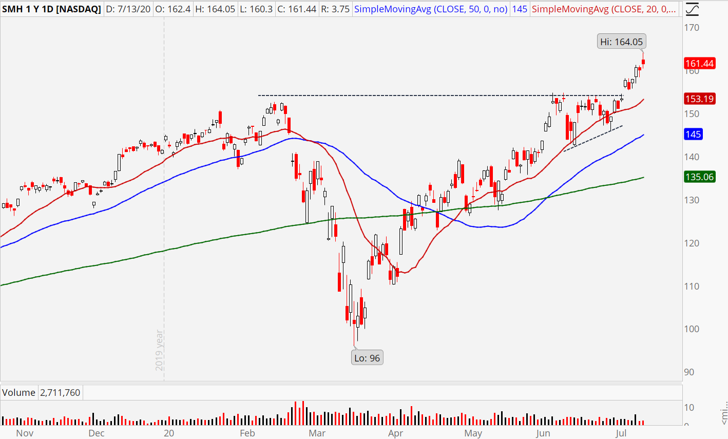 Semiconductor ETF (SMH) chart showing recent breakout pattern