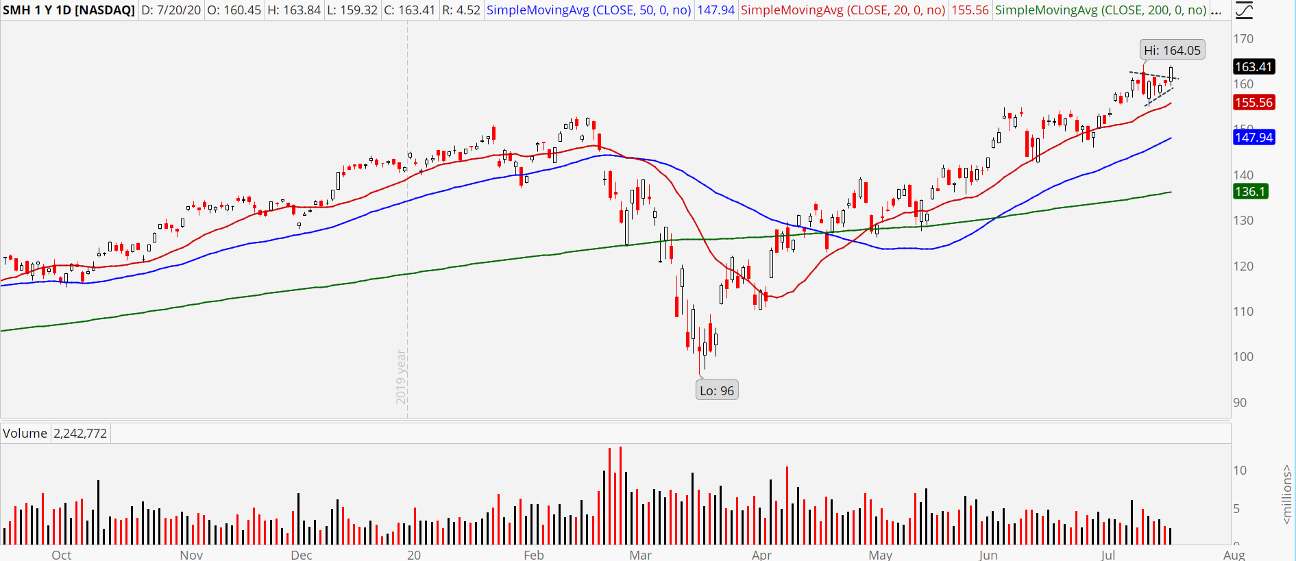 Semiconductor ETF (SMH) chart showing consistent uptrend