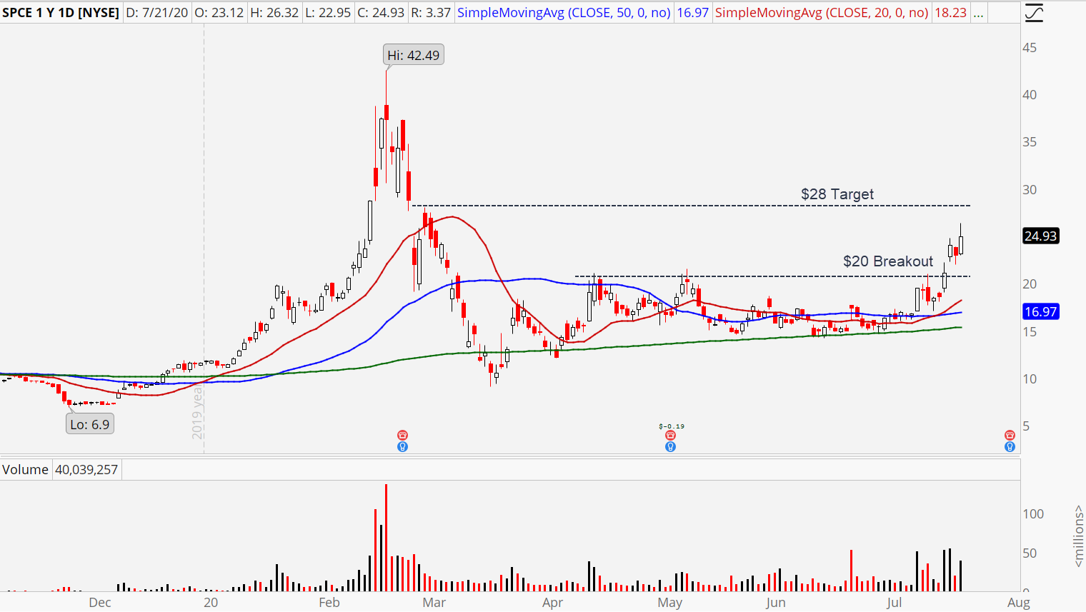 Virgin Galactic (SPCE) stock chart showing breakout target