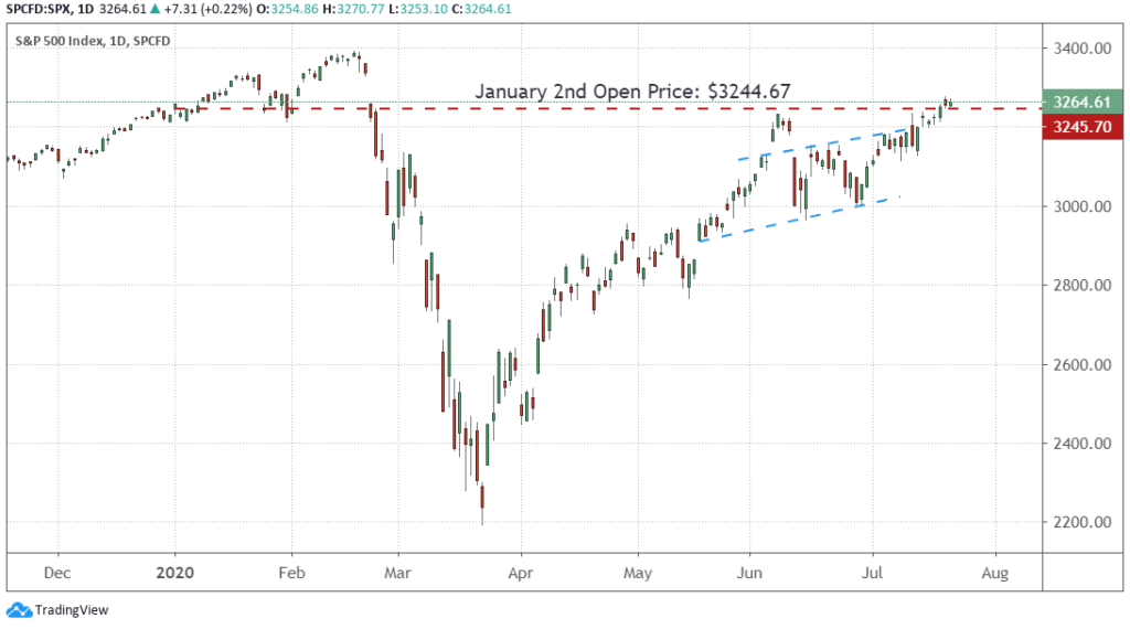 Daily chart of the S&P 500 from November 2019 to July 2020.