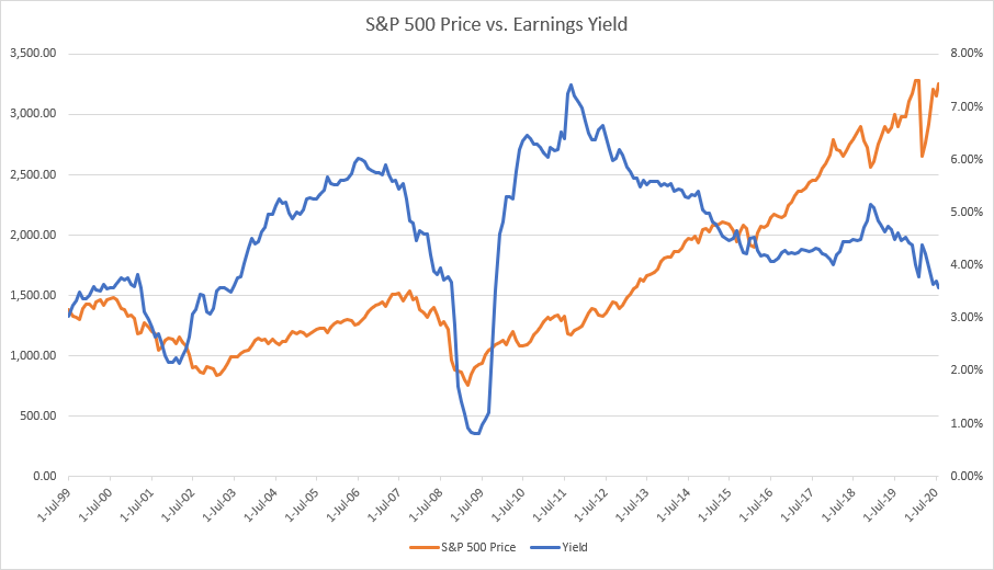 Yearly Chart showing the S&P 500's Price Versus the S&P 500's Earnings Yield.