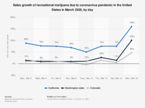 Chart of Cannabis sales in March.