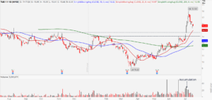 Tencent Music Entertainment Group (TME) stock daily chart