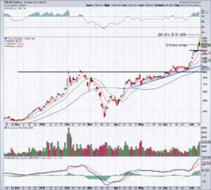 Top stock trades for TSLA stock