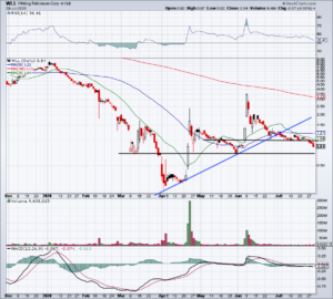 Daily chart of WLL stock price