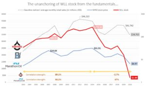 WLL stock compared to MRO and gas station sales