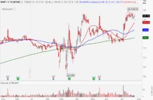 Walmart (WMT) stock chart showing bull flag pattern