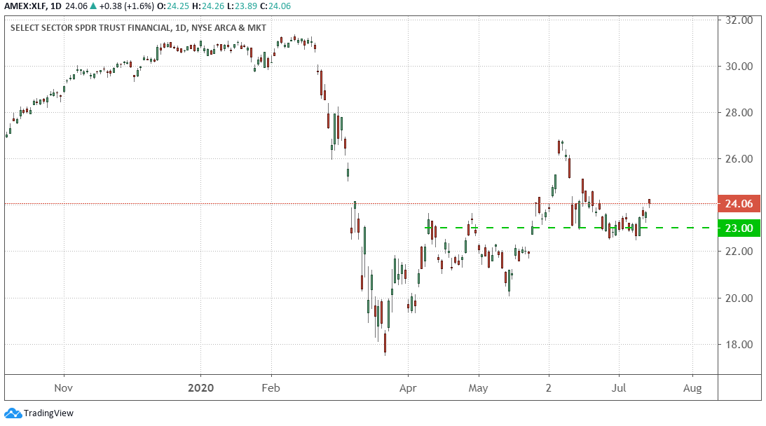 Daily Chart of the Financial Select Sector SPDR Fund (XLF) since fall of 2019.