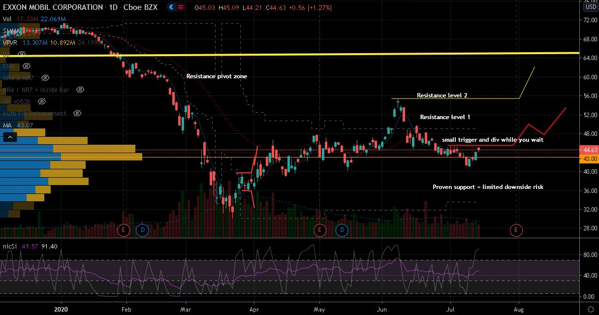 Exxon Mobil (XOM) Stock Chart Showing Limited Downside Risk
